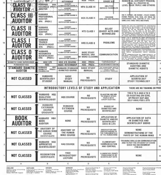 grade chart 1975