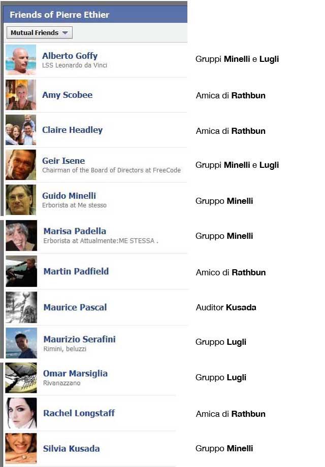pierre ethier facebook friends