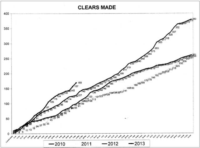 statistica Clear fatti
